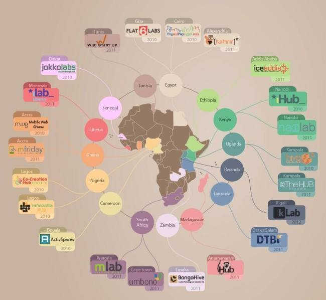 incubateurs et Co-Working spaces africains